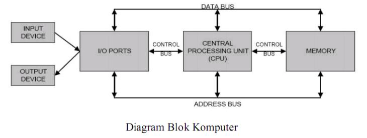 Organisasi dan arsitektur komputer muhamad rizal cara kerja sebuah komputer dapat dideskripsikan secara sederhana dengan diagram blok sebagai berikut diagram blok ccuart Images